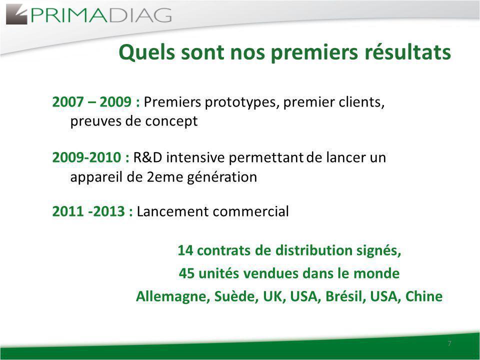 Quels sont nos premiers résultats 7 2007 – 2009 : Premiers prototypes, premier clients, preuves de concept 2009-2010 : R&D intensive permettant de lan