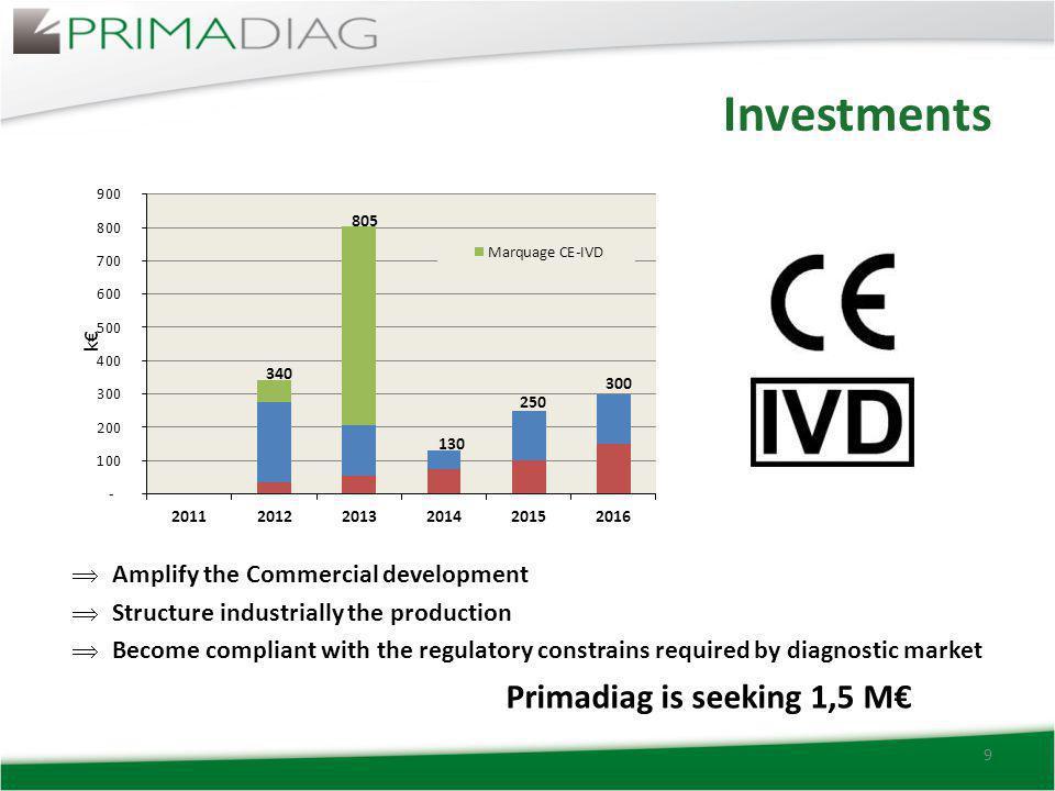 Sales projections 10 - Gross Margin : 50% (2012) => 75% (2015).