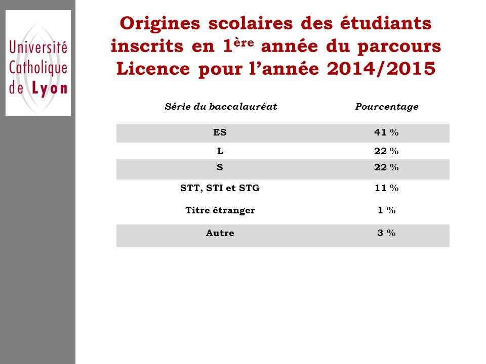 Origines scolaires des étudiants inscrits en 1 ère année du parcours Licence pour l'année 2014/2015 Série du baccalauréatPourcentage ES41 % L22 % S STT, STI et STG11 % Titre étranger1 % Autre3 %