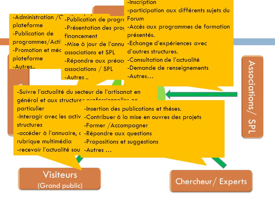 Plateforme Electronique -Administration /Gestion de la plateforme -Publication de programmes/Activités -Promotion et médiatisation de la plateforme -A