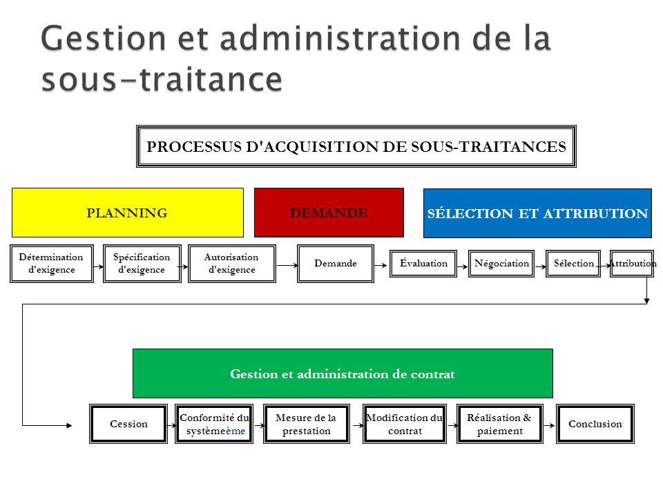 PROCESSUS D'ACQUISITION DE SOUS-TRAITANCES PLANNINGDEMANDE SÉLECTION ET ATTRIBUTION Détermination d'exigence Spécification d'exigence Autorisation d'e