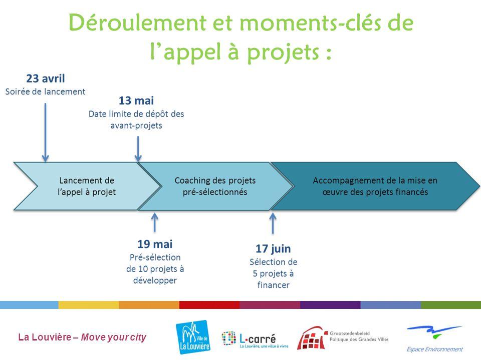 Déroulement et moments-clés de l'appel à projets : La Louvière – Move your city