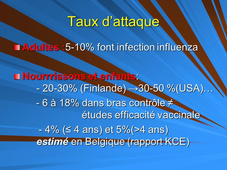 Taux d'attaque Adultes :5-10% font infection influenza Nourrrissons et enfants: - 20-30% (Finlande) → 30-50 %(USA)… - 6 à 18% dans bras contrôle ≠ étu