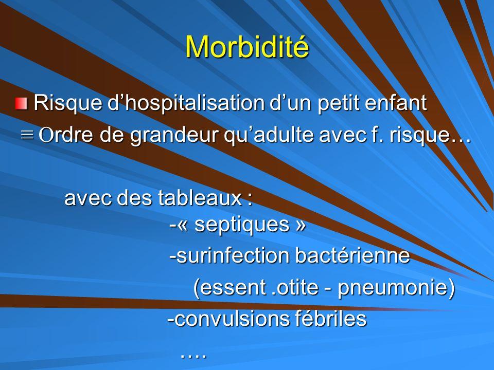 Morbidité Risque d'hospitalisation d'un petit enfant ≡ O rdre de grandeur qu'adulte avec f. risque… ≡ O rdre de grandeur qu'adulte avec f. risque… ave