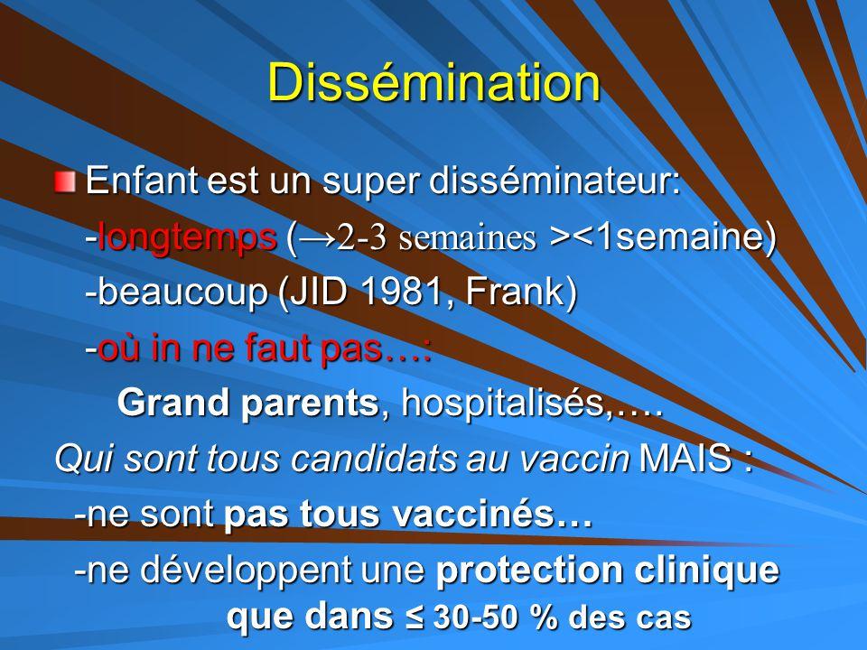 Dissémination Enfant est un super disséminateur: -longtemps ( →2-3 semaines > <1semaine) -beaucoup (JID 1981, Frank) -où in ne faut pas…: Grand parent