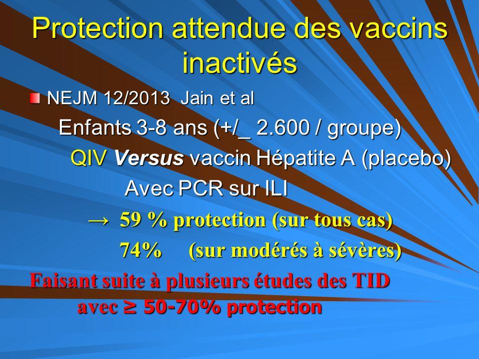 Protection attendue des vaccins inactivés NEJM 12/2013 Jain et al Enfants 3-8 ans (+/_ 2.600 / groupe) Enfants 3-8 ans (+/_ 2.600 / groupe) QIV Versus