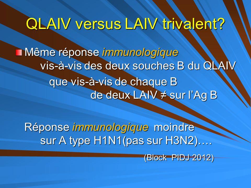 QLAIV versus LAIV trivalent? Même réponse immunologique vis-à-vis des deux souches B du QLAIV que vis-à-vis de chaque B de deux LAIV ≠ sur l'Ag B que
