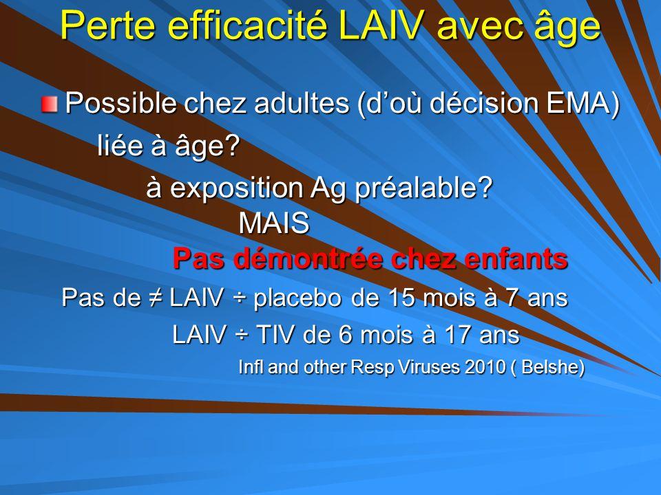 Perte efficacité LAIV avec âge Possible chez adultes (d'où décision EMA) liée à âge? liée à âge? à exposition Ag préalable? MAIS Pas démontrée chez en