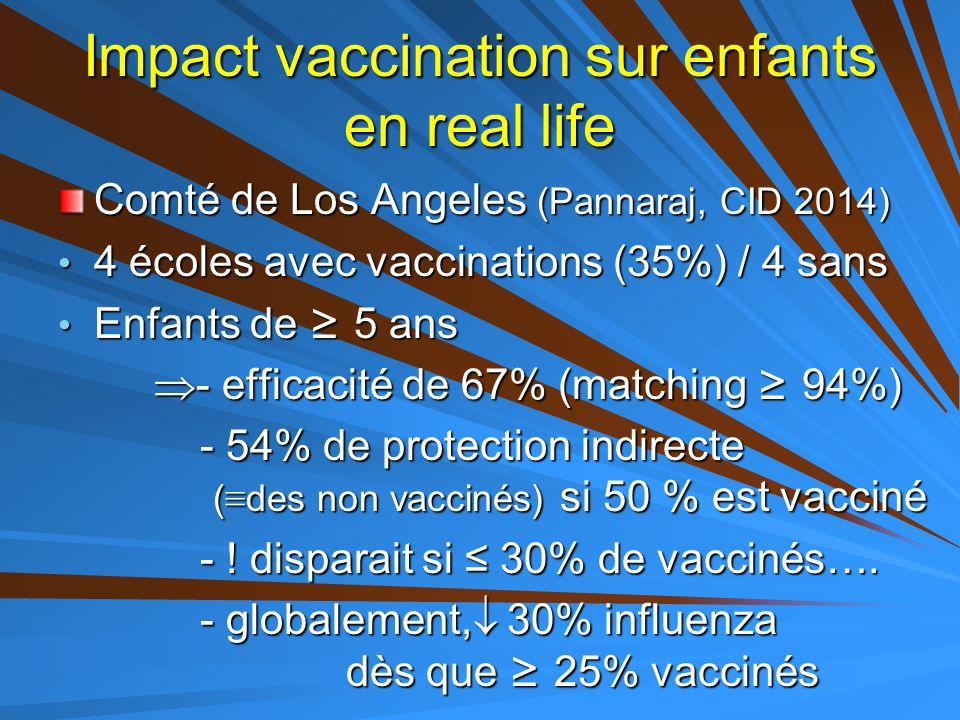 Impact vaccination sur enfants en real life Comté de Los Angeles (Pannaraj, CID 2014) 4 écoles avec vaccinations (35%) / 4 sans 4 écoles avec vaccinat