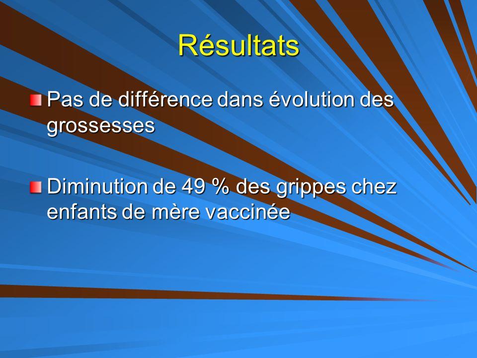 Résultats Pas de différence dans évolution des grossesses Diminution de 49 % des grippes chez enfants de mère vaccinée