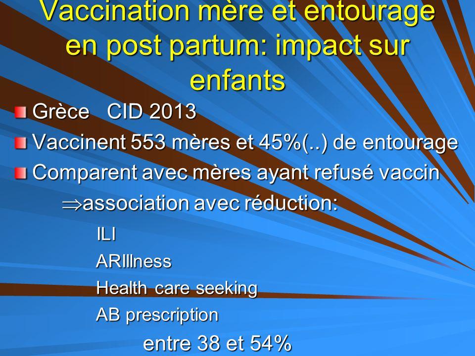 Vaccination mère et entourage en post partum: impact sur enfants Grèce CID 2013 Vaccinent 553 mères et 45%(..) de entourage Comparent avec mères ayant