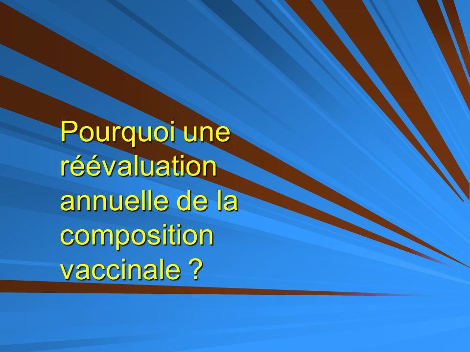 Pourquoi une réévaluation annuelle de la composition vaccinale ?