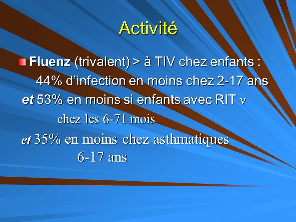Activité Fluenz (trivalent) > à TIV chez enfants : 44% d'infection en moins chez 2-17 ans 44% d'infection en moins chez 2-17 ans et 53% en moins si en
