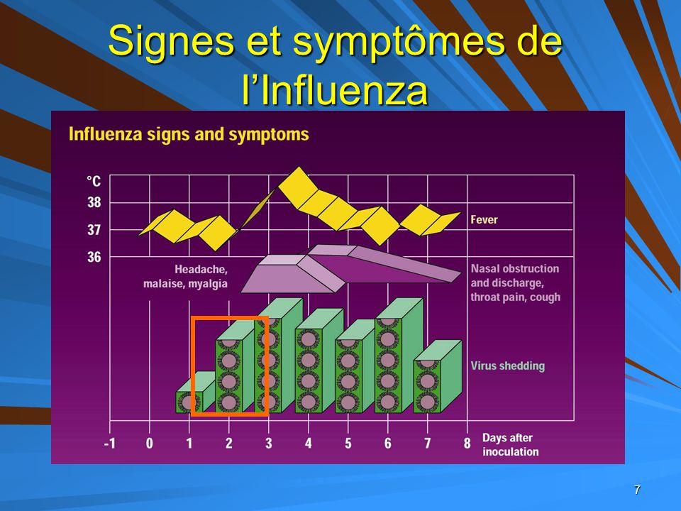 Grippe saisonnière +/-1000 morts par an... …comme les accidents de la route...