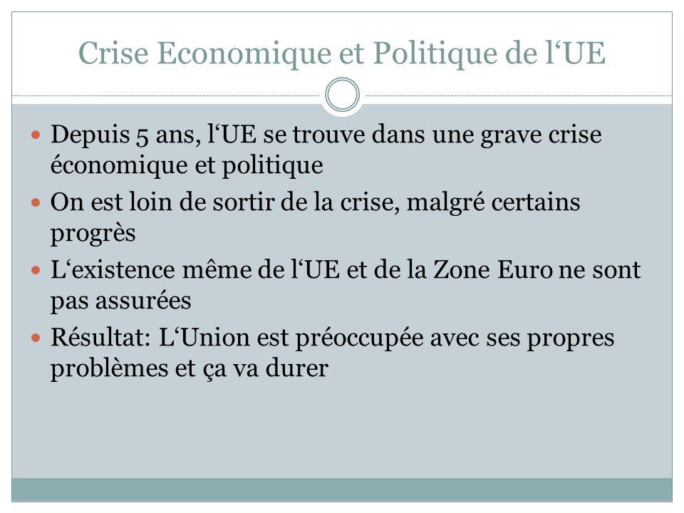 Crise Economique et Politique de l'UE Depuis 5 ans, l'UE se trouve dans une grave crise économique et politique On est loin de sortir de la crise, malgré certains progrès L'existence même de l'UE et de la Zone Euro ne sont pas assurées Résultat: L'Union est préoccupée avec ses propres problèmes et ça va durer