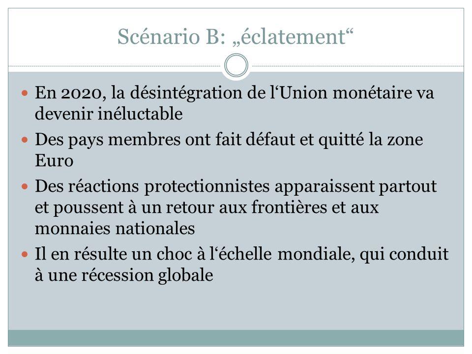 """Scénario B: """"éclatement En 2020, la désintégration de l'Union monétaire va devenir inéluctable Des pays membres ont fait défaut et quitté la zone Euro Des réactions protectionnistes apparaissent partout et poussent à un retour aux frontières et aux monnaies nationales Il en résulte un choc à l'échelle mondiale, qui conduit à une récession globale"""