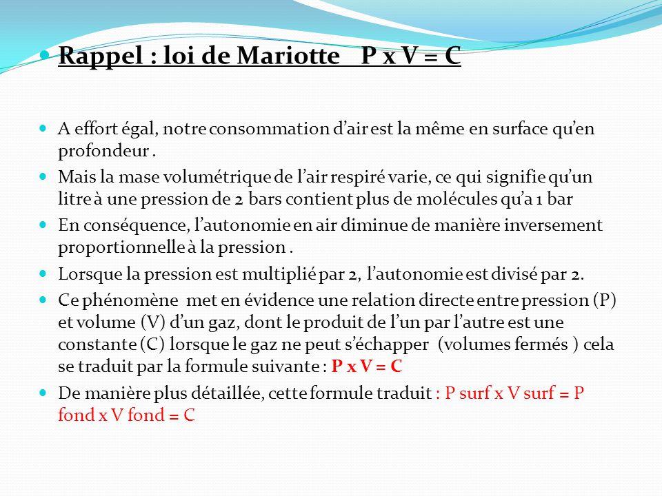 Rappel : loi de Mariotte P x V = C A effort égal, notre consommation d'air est la même en surface qu'en profondeur.
