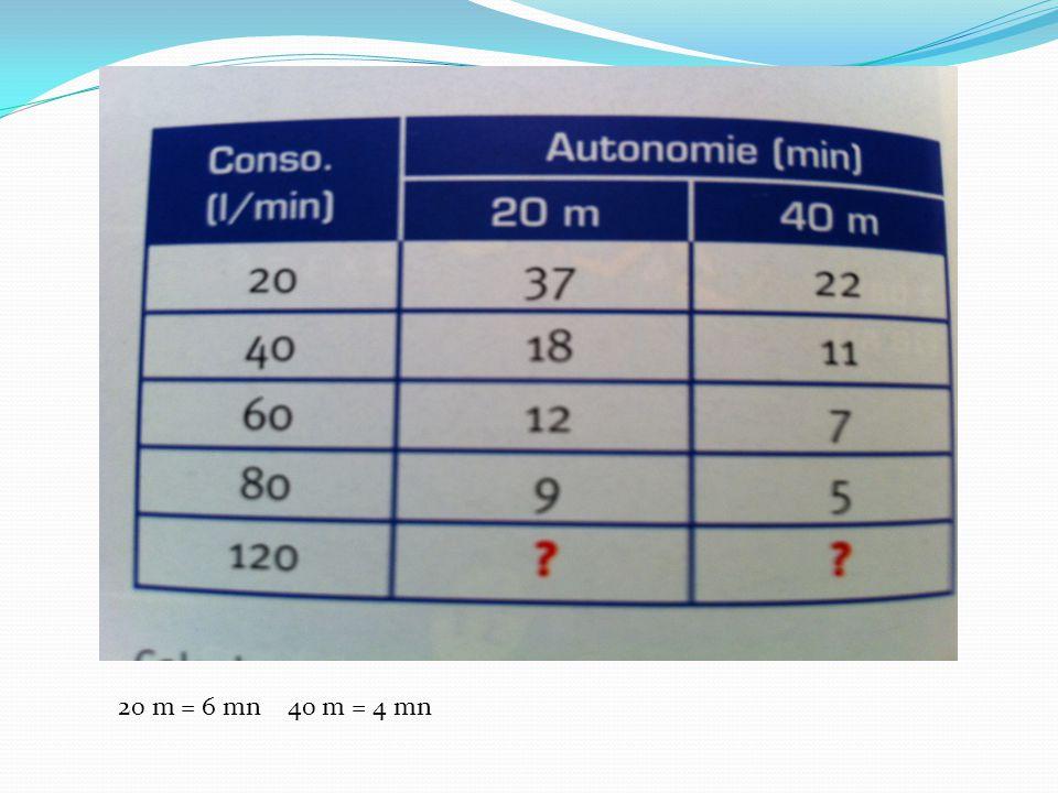 20 m = 6 mn 40 m = 4 mn