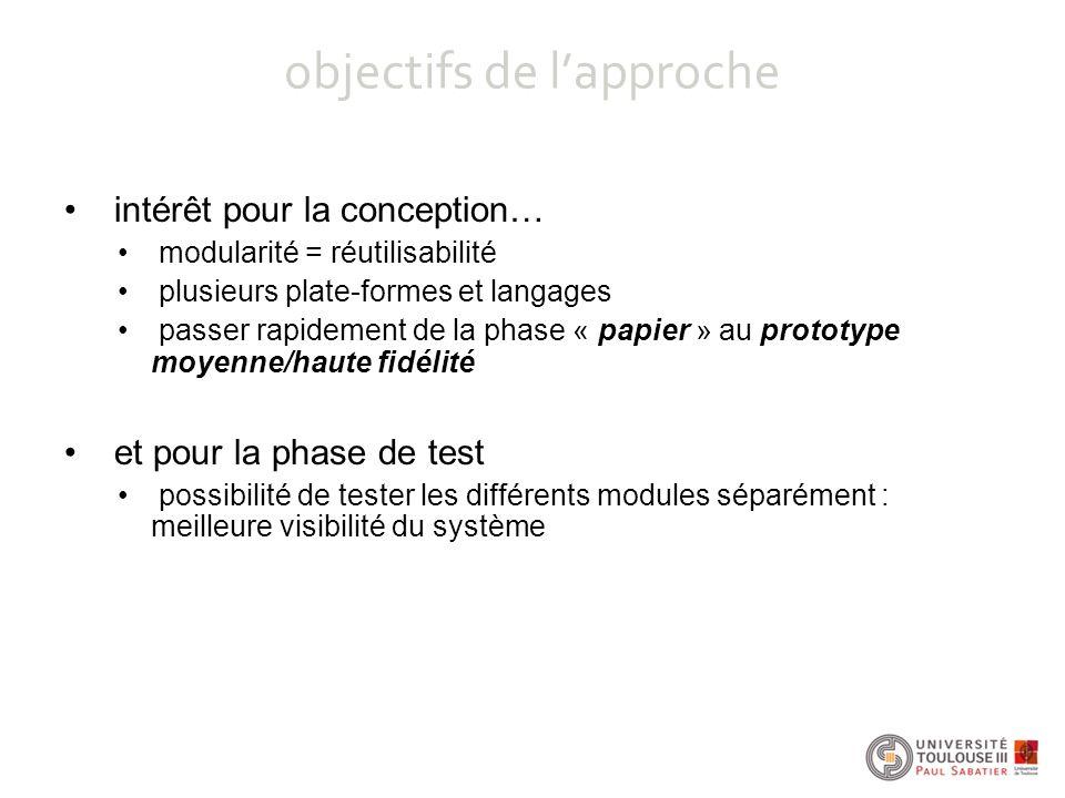 intérêt pour la conception… modularité = réutilisabilité plusieurs plate-formes et langages passer rapidement de la phase « papier » au prototype moye