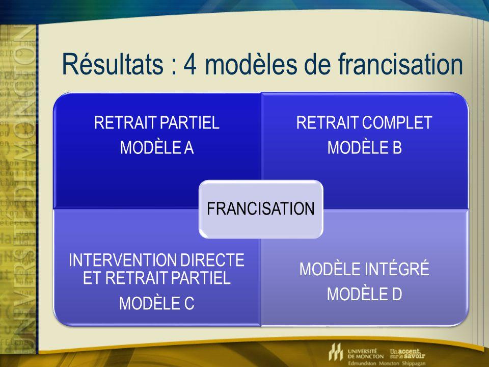 Résultats : 4 modèles de francisation RETRAIT PARTIEL MODÈLE A RETRAIT COMPLET MODÈLE B INTERVENTION DIRECTE ET RETRAIT PARTIEL MODÈLE C MODÈLE INTÉGR