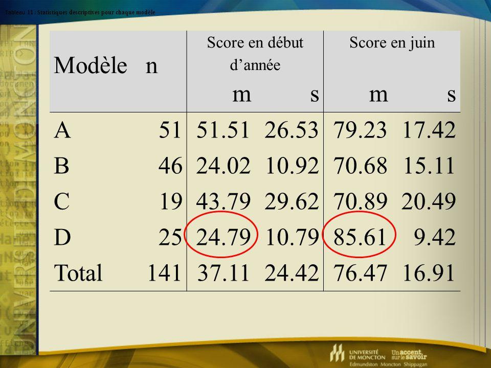 Modèle n Score en début d'année Score en juin msms A5151.5126.5379.2317.42 B4624.0210.9270.6815.11 C1943.7929.6270.8920.49 D2524.7910.7985.619.42 Tota