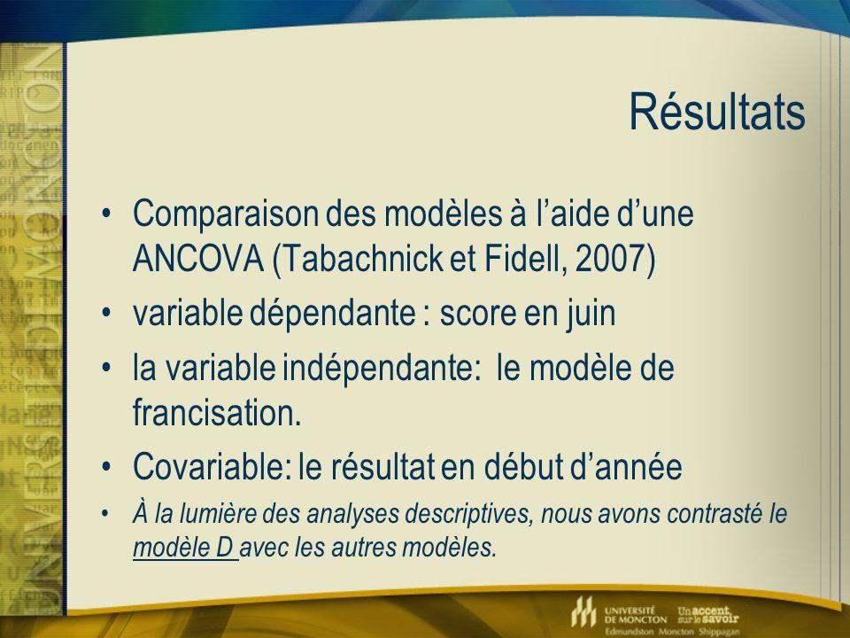 Résultats Comparaison des modèles à l'aide d'une ANCOVA (Tabachnick et Fidell, 2007) variable dépendante : score en juin la variable indépendante: le