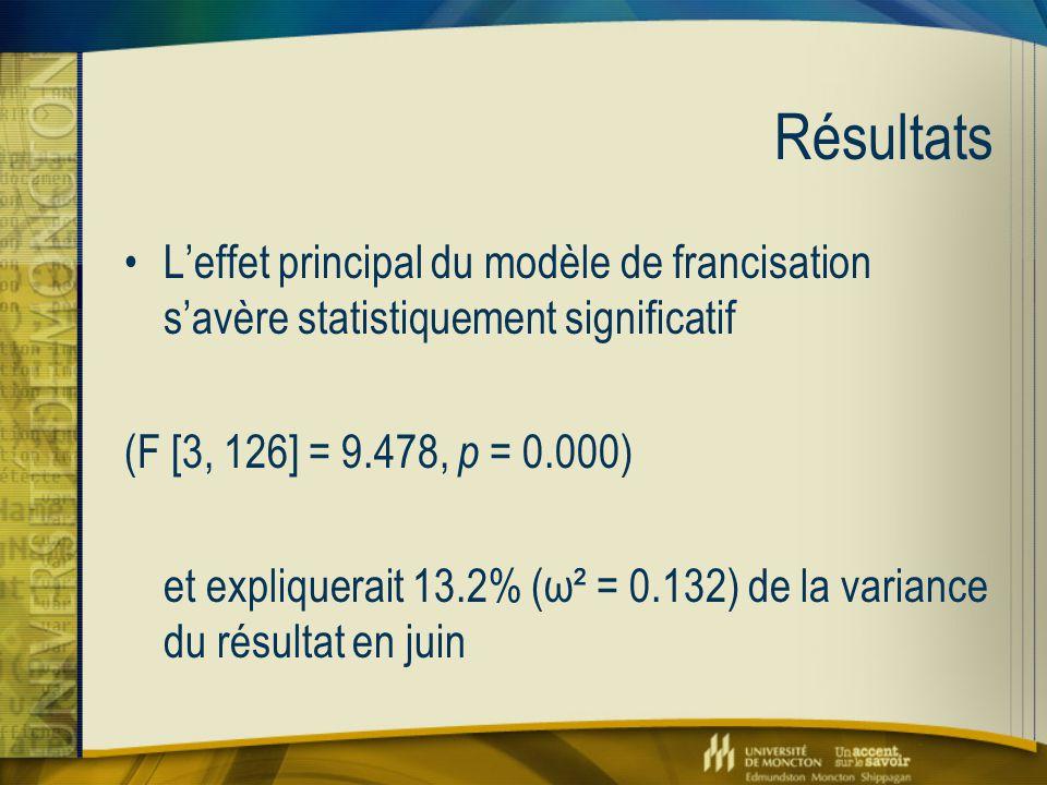 Résultats L'effet principal du modèle de francisation s'avère statistiquement significatif (F [3, 126] = 9.478, p = 0.000) et expliquerait 13.2% (ω² =