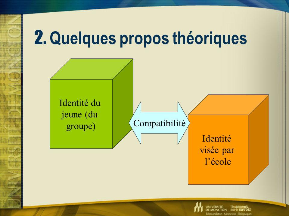 2. Quelques propos théoriques Identité du jeune (du groupe) Identité visée par l'école Compatibilité