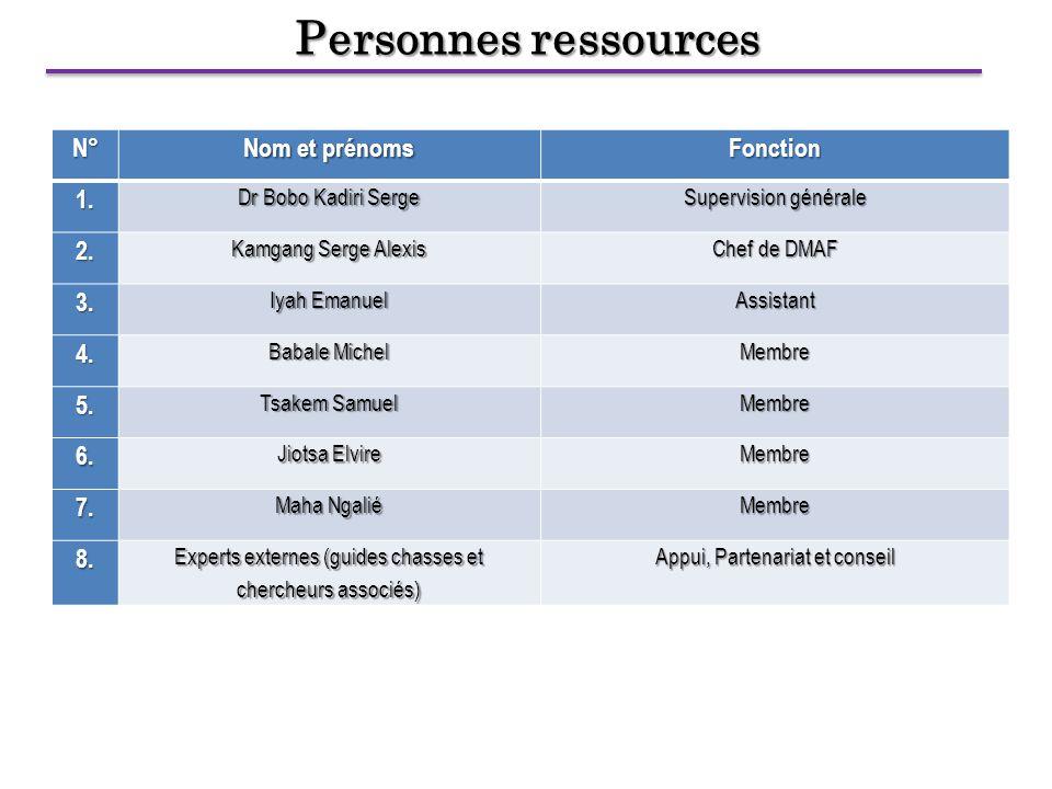 Personnes ressources N° Nom et prénoms Fonction1. Dr Bobo Kadiri Serge Supervision générale 2.