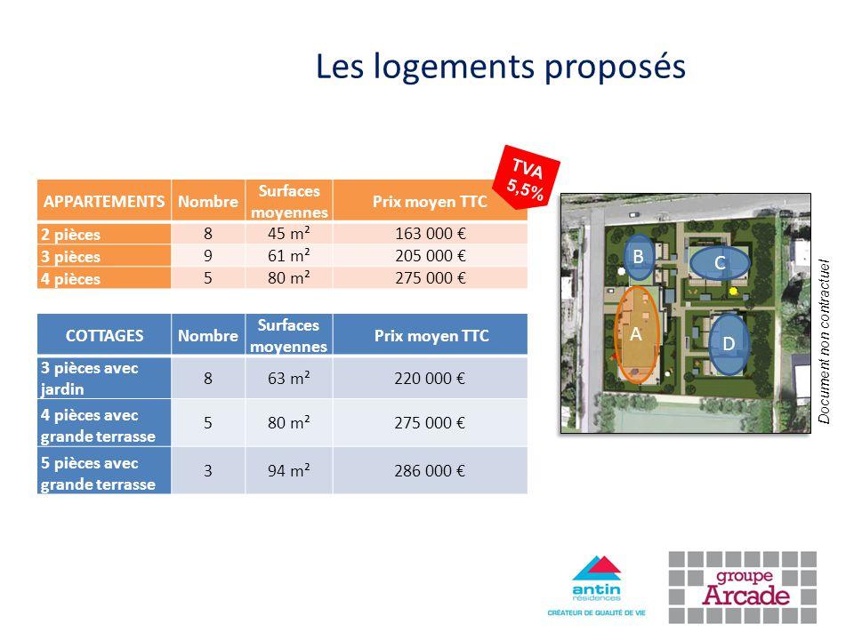 Les logements proposés C D B A Document non contractuel APPARTEMENTSNombre Surfaces moyennes Prix moyen TTC 2 pièces 845 m²163 000 € 3 pièces 961 m²20