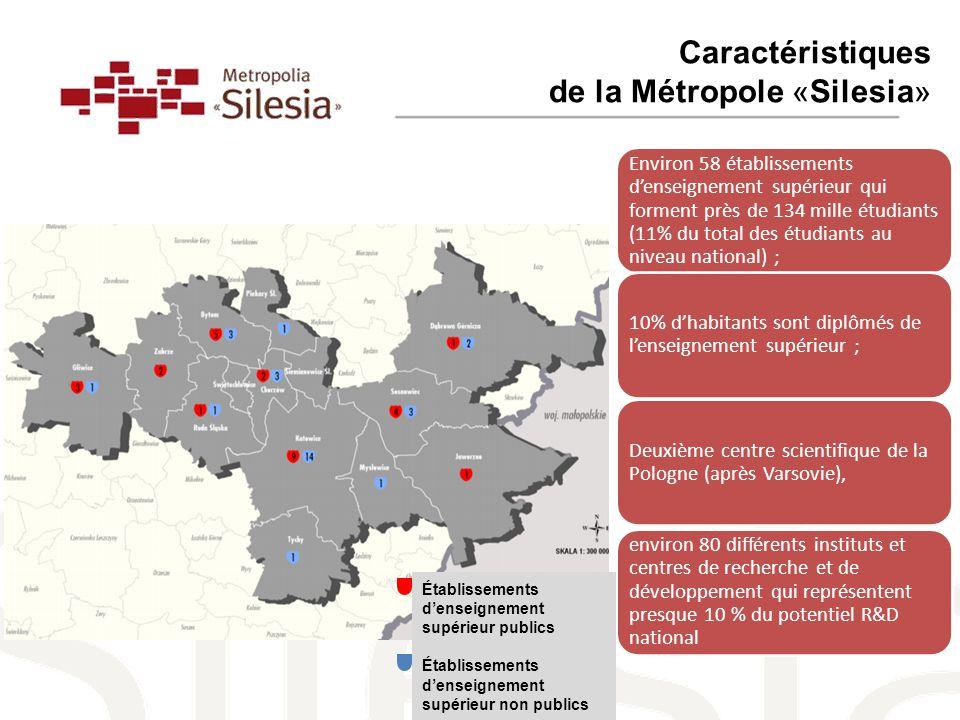 Caractéristiques de la Métropole «Silesia» Environ 58 établissements d'enseignement supérieur qui forment près de 134 mille étudiants (11% du total des étudiants au niveau national) ; 10% d'habitants sont diplômés de l'enseignement supérieur ; Deuxième centre scientifique de la Pologne (après Varsovie), environ 80 différents instituts et centres de recherche et de développement qui représentent presque 10 % du potentiel R&D national Établissements d'enseignement supérieur publics Établissements d'enseignement supérieur non publics
