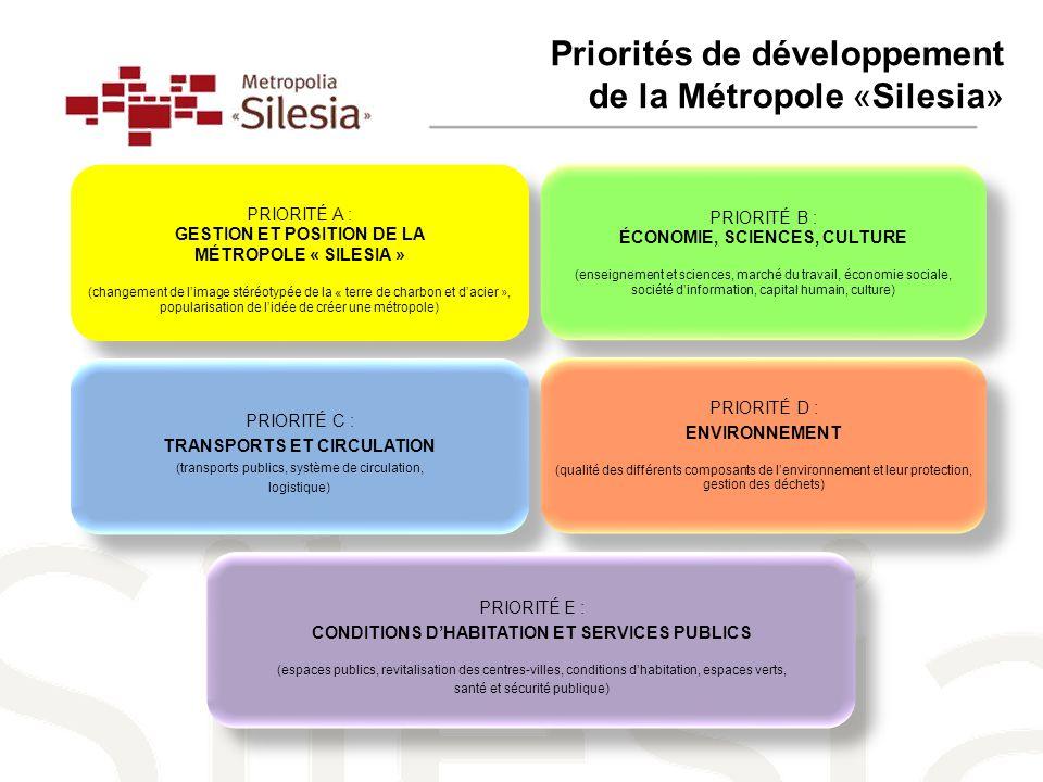 Priorités de développement de la Métropole «Silesia»