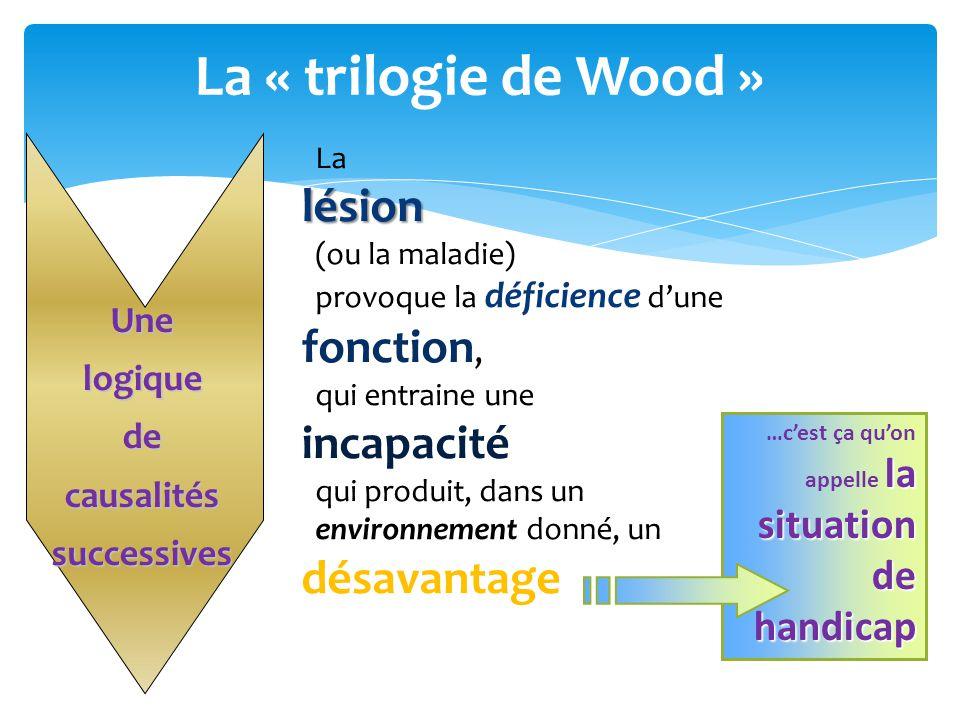 La « trilogie de Wood » Lalésion (ou la maladie) provoque la déficience d'une fonction, qui entraine une incapacité qui produit, dans un environnement donné, un désavantage la …c'est ça qu'on appelle la situation de handicap Unelogiquedecausalitéssuccessives