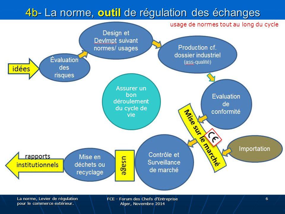 4b- La norme, outil de régulation des échanges étapes du processus de mise sur le marché de produits, le CYCLE DE VIE: étapes du processus de mise sur