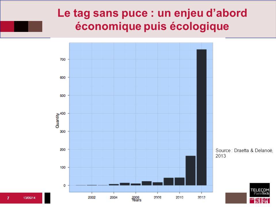 Institut Mines-Télécom Le tag sans puce : un enjeu d'abord économique puis écologique 7 Source : Draetta & Delanoë, 2013 13/05/14 Les usages grend public des systèmes RFID