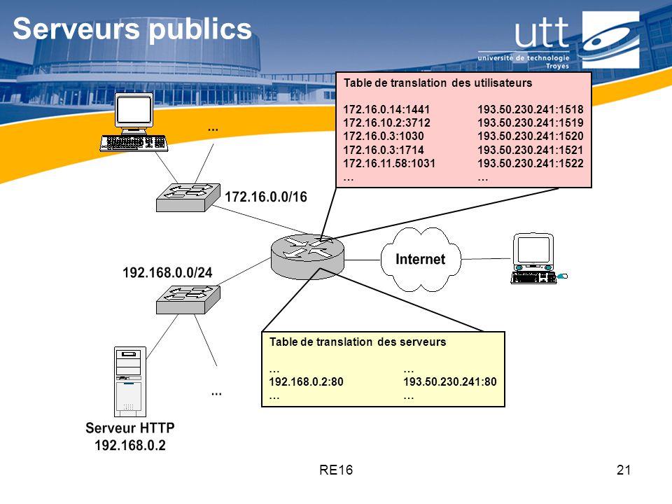 RE1621 Serveurs publics Table de translation des serveurs… 192.168.0.2:80193.50.230.241:80… Table de translation des utilisateurs 172.16.0.14:1441193.