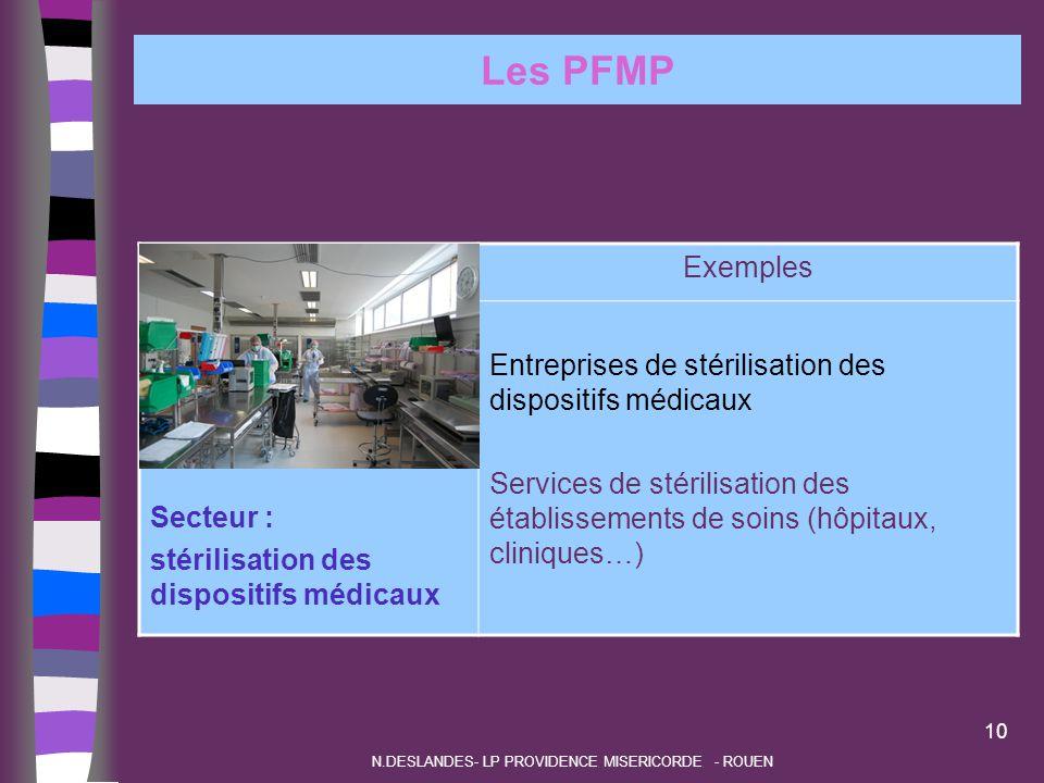 Les PFMP Secteur : stérilisation des dispositifs médicaux Exemples Entreprises de stérilisation des dispositifs médicaux Services de stérilisation des