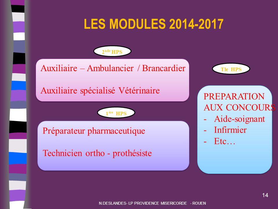LES MODULES 2014-2017 14 Auxiliaire – Ambulancier / Brancardier Auxiliaire spécialisé Vétérinaire Auxiliaire – Ambulancier / Brancardier Auxiliaire sp