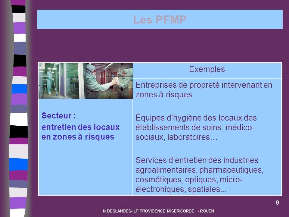 Les PFMP Secteur : entretien des locaux en zones à risques Exemples Entreprises de propreté intervenant en zones à risques Équipes d'hygiène des locau