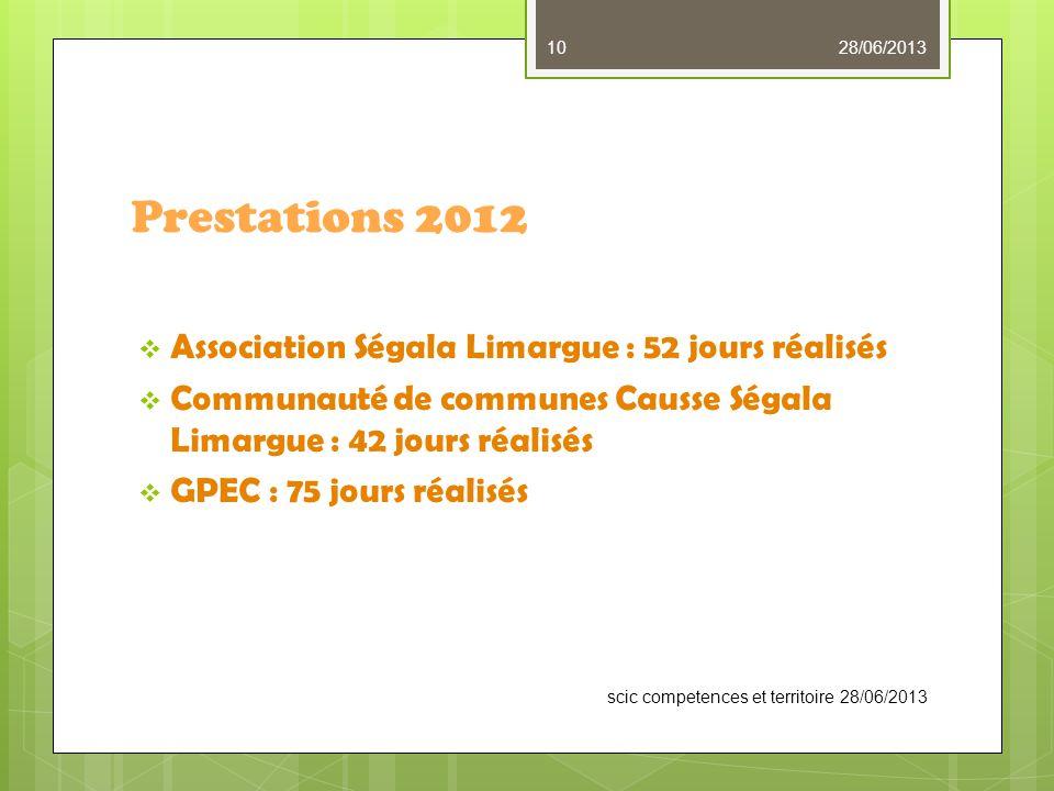 Prestations 2012  Association Ségala Limargue : 52 jours réalisés  Communauté de communes Causse Ségala Limargue : 42 jours réalisés  GPEC : 75 jours réalisés scic competences et territoire 28/06/2013 28/06/201310
