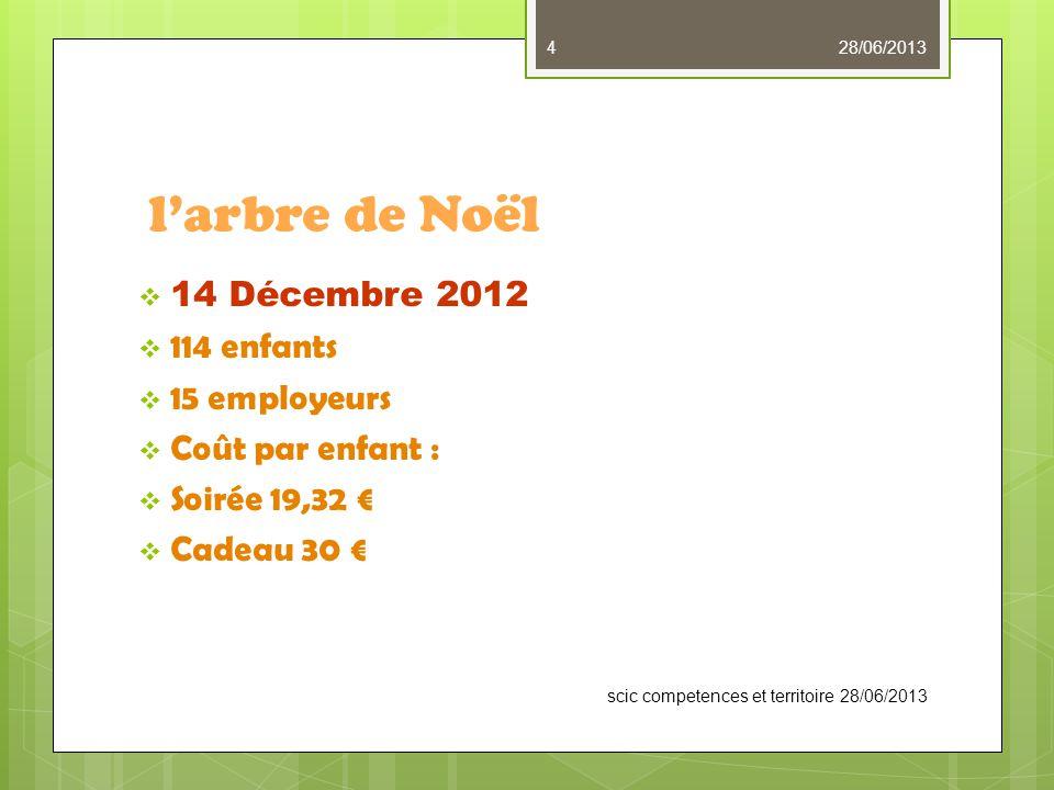 l'arbre de Noël  14 Décembre 2012  114 enfants  15 employeurs  Coût par enfant :  Soirée 19,32 €  Cadeau 30 € scic competences et territoire 28/06/2013 28/06/20134