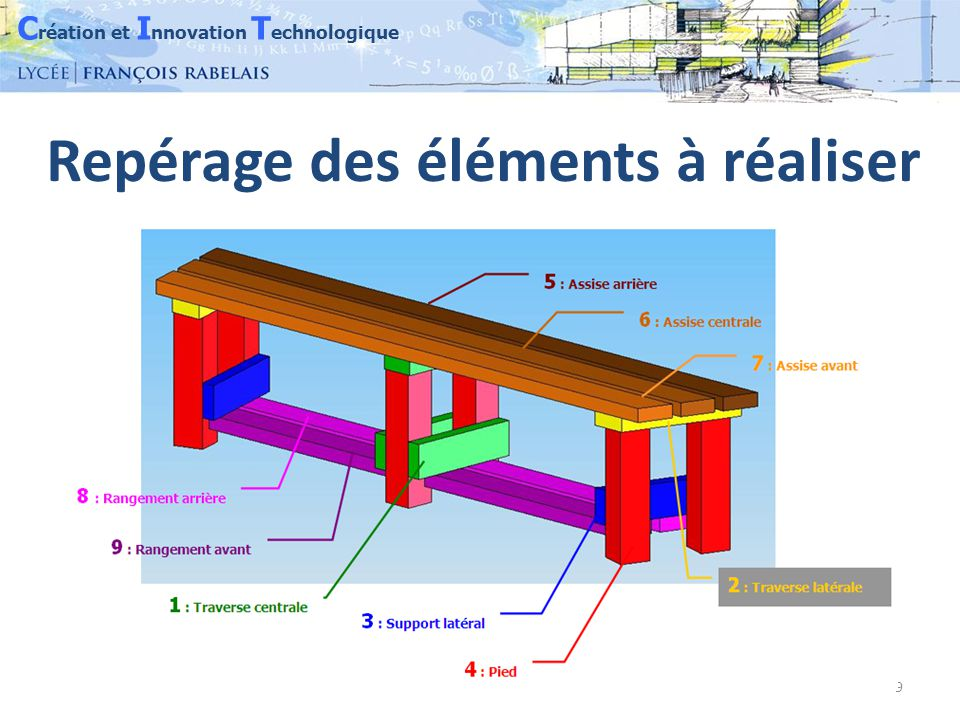 C réation et I nnovation T echnologique 20 L'affichage détaille 5 configurations
