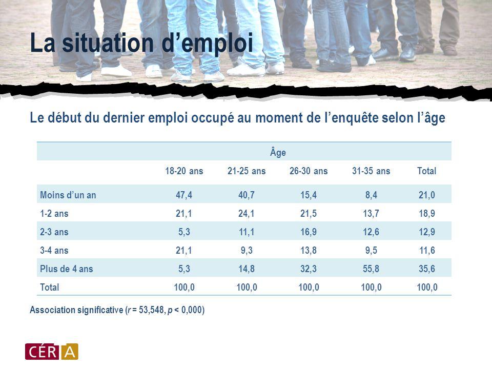 La situation d'emploi Le début du dernier emploi occupé au moment de l'enquête selon l'âge Association significative ( r = 53,548, p < 0,000) Âge 18-20 ans21-25 ans26-30 ans31-35 ansTotal Moins d'un an47,440,715,48,421,0 1-2 ans21,124,121,513,718,9 2-3 ans5,311,116,912,612,9 3-4 ans21,19,313,89,511,6 Plus de 4 ans5,314,832,355,835,6 Total100,0