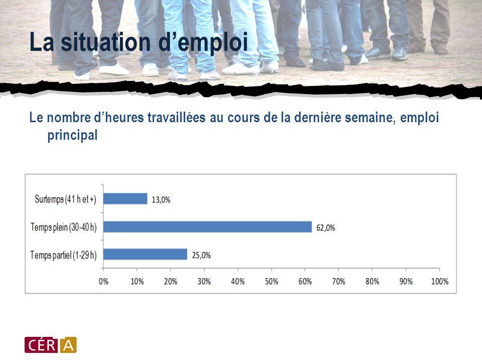 La situation d'emploi Le nombre d'heures travaillées au cours de la dernière semaine, emploi principal