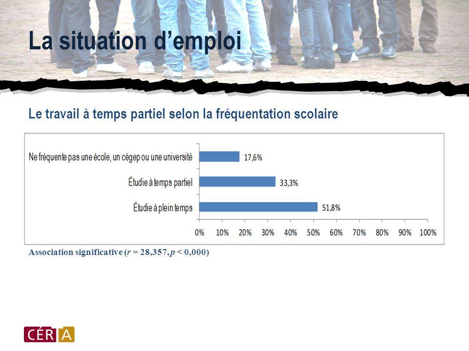 La situation d'emploi Le travail à temps partiel selon la fréquentation scolaire Association significative (r = 28,357, p < 0,000)