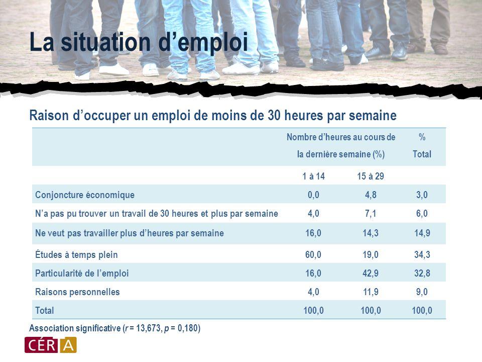 La situation d'emploi Raison d'occuper un emploi de moins de 30 heures par semaine Association significative ( r = 13,673, p = 0,180) Nombre d'heures au cours de la dernière semaine (%) % Total 1 à 1415 à 29 Conjoncture économique0,04,83,0 N'a pas pu trouver un travail de 30 heures et plus par semaine4,07,16,0 Ne veut pas travailler plus d'heures par semaine16,014,314,9 Études à temps plein60,019,034,3 Particularité de l'emploi16,042,932,8 Raisons personnelles4,011,99,0 Total100,0