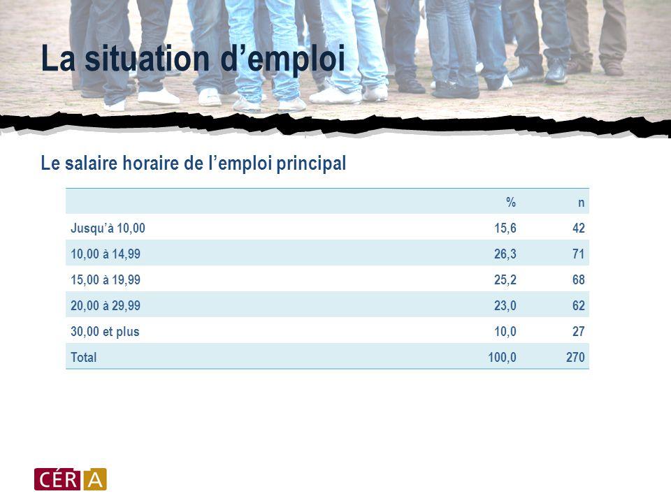 La situation d'emploi Le salaire horaire de l'emploi principal %n Jusqu'à 10,0015,642 10,00 à 14,9926,371 15,00 à 19,9925,268 20,00 à 29,9923,062 30,00 et plus10,027 Total100,0270