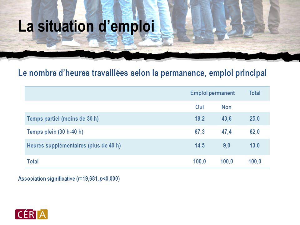 La situation d'emploi Le nombre d'heures travaillées selon la permanence, emploi principal Association significative ( r =19,681, p <0,000) Emploi permanentTotal OuiNon Temps partiel (moins de 30 h)18,243,625,0 Temps plein (30 h-40 h)67,347,462,0 Heures supplémentaires (plus de 40 h)14,59,013,0 Total100,0