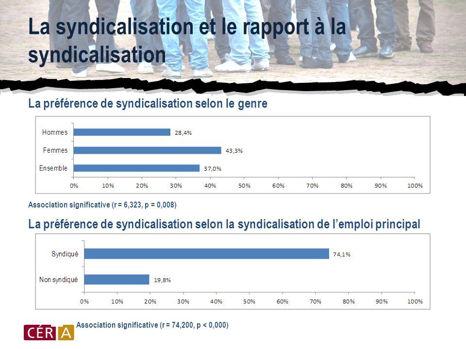 La syndicalisation et le rapport à la syndicalisation La préférence de syndicalisation selon le genre Association significative (r = 6,323, p = 0,008) La préférence de syndicalisation selon la syndicalisation de l'emploi principal Association significative (r = 74,200, p < 0,000)