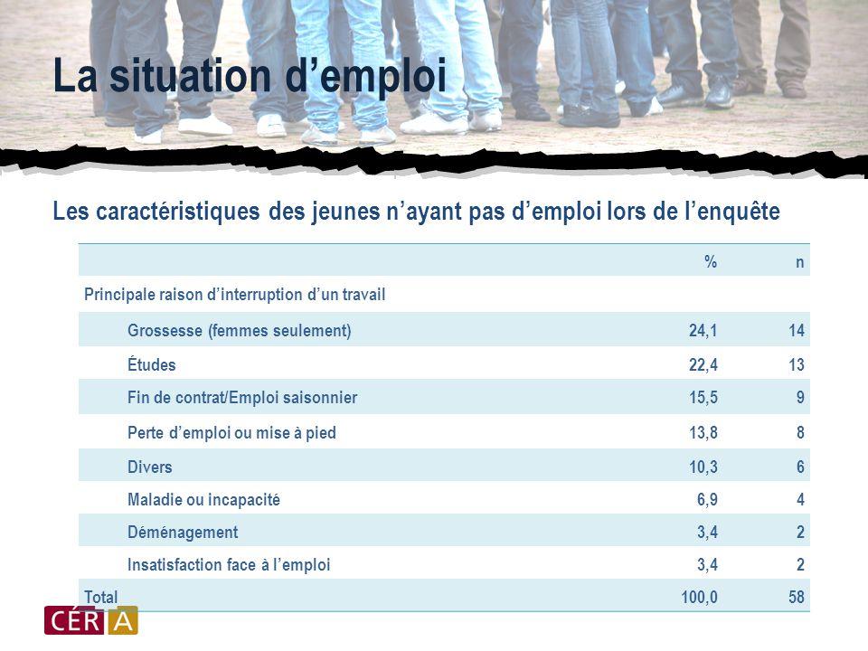 La situation d'emploi Les caractéristiques des jeunes n'ayant pas d'emploi lors de l'enquête %n Principale raison d'interruption d'un travail Grossesse (femmes seulement)24,114 Études22,413 Fin de contrat/Emploi saisonnier15,59 Perte d'emploi ou mise à pied13,88 Divers10,36 Maladie ou incapacité6,94 Déménagement3,42 Insatisfaction face à l'emploi3,42 Total100,058